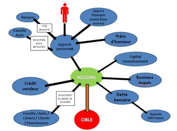 Financement d'une reprise d'entreprise via une holding